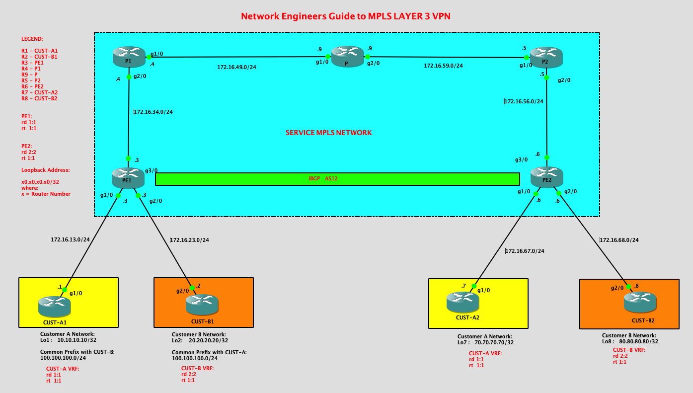 Network Engineers Guide to MPLS Layer 3 VPN | CCIE Marathon